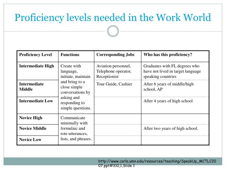 Proficiency levels needed in the Work World