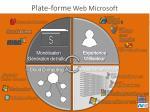 plate forme web microsoft
