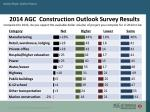 2014 agc construction outlook survey results