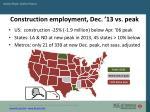 construction employment dec 13 vs peak