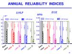 annual reliability indices
