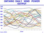 ontario daily wind power output