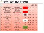 36 rd list the top10