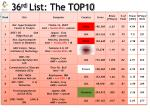 36 rd list the top101