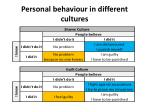 personal behaviour in different cultures