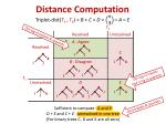 distance computation