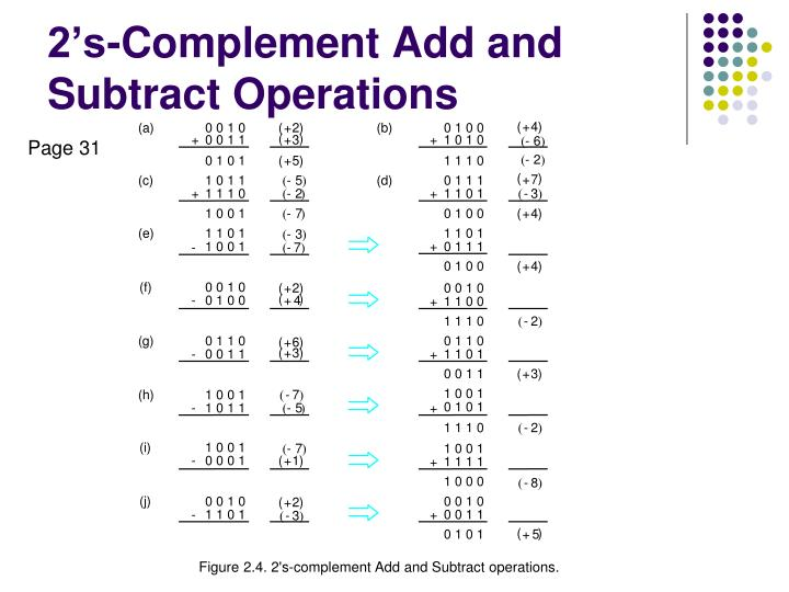 2 s complement add and subtract operations n.