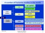 a number of factories studies in the world