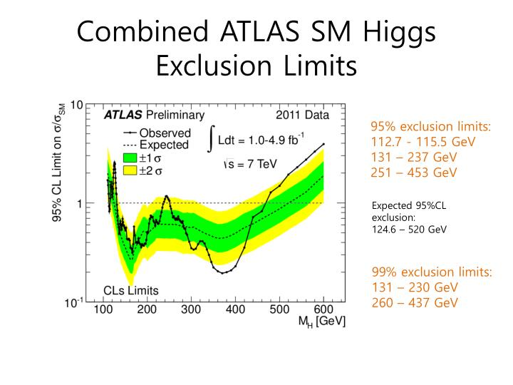 Combined ATLAS SM Higgs Exclusion Limits