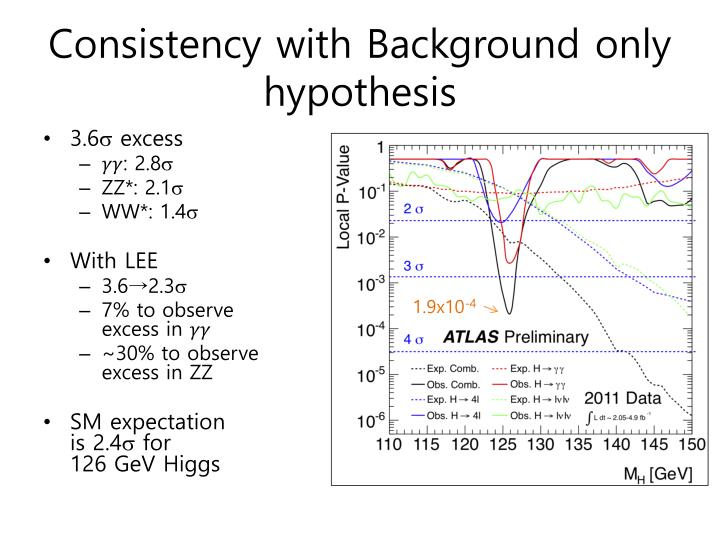 Consistency with Background only hypothesis