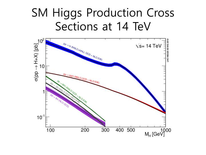 SM Higgs Production Cross Sections at 14