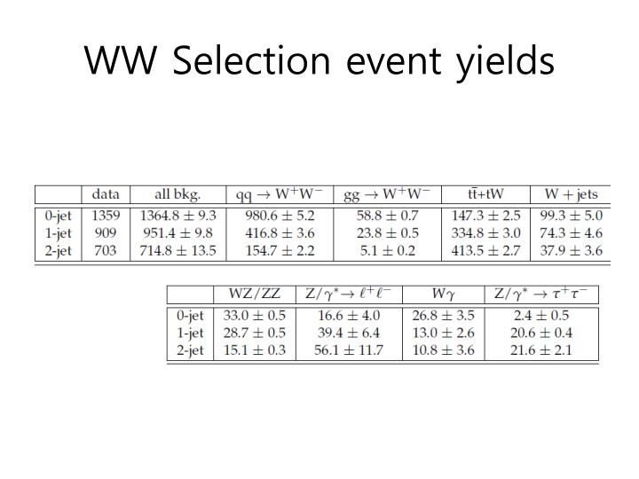 WW Selection event yields