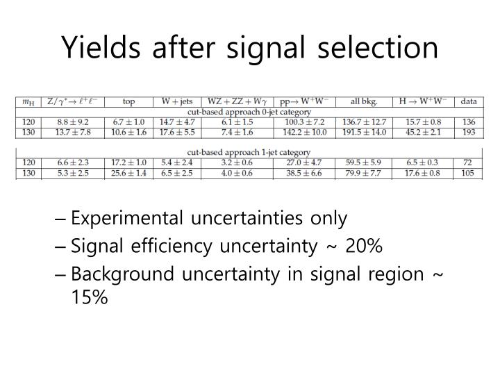 Yields after signal selection