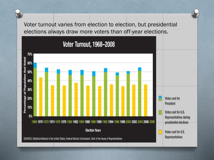 Voter turnout varies from election to election, but presidential elections always draw more voters than off-year elections.