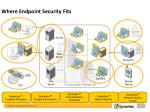 where endpoint security fits