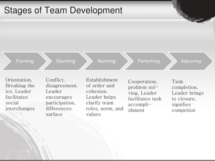 Stages of Team Development
