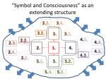 symbol and consciousness as an extending structure
