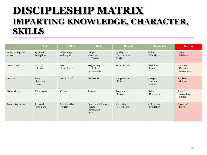 DISCIPLESHIP MATRIX