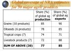 global coverage of nra estimates for 30 major agric products
