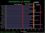 heritability of adhd