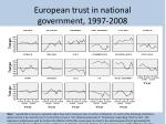 european trust in national government 1997 2008