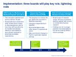 implementation three boards will play key role lightning rods