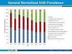 general normalized aob prevalence2