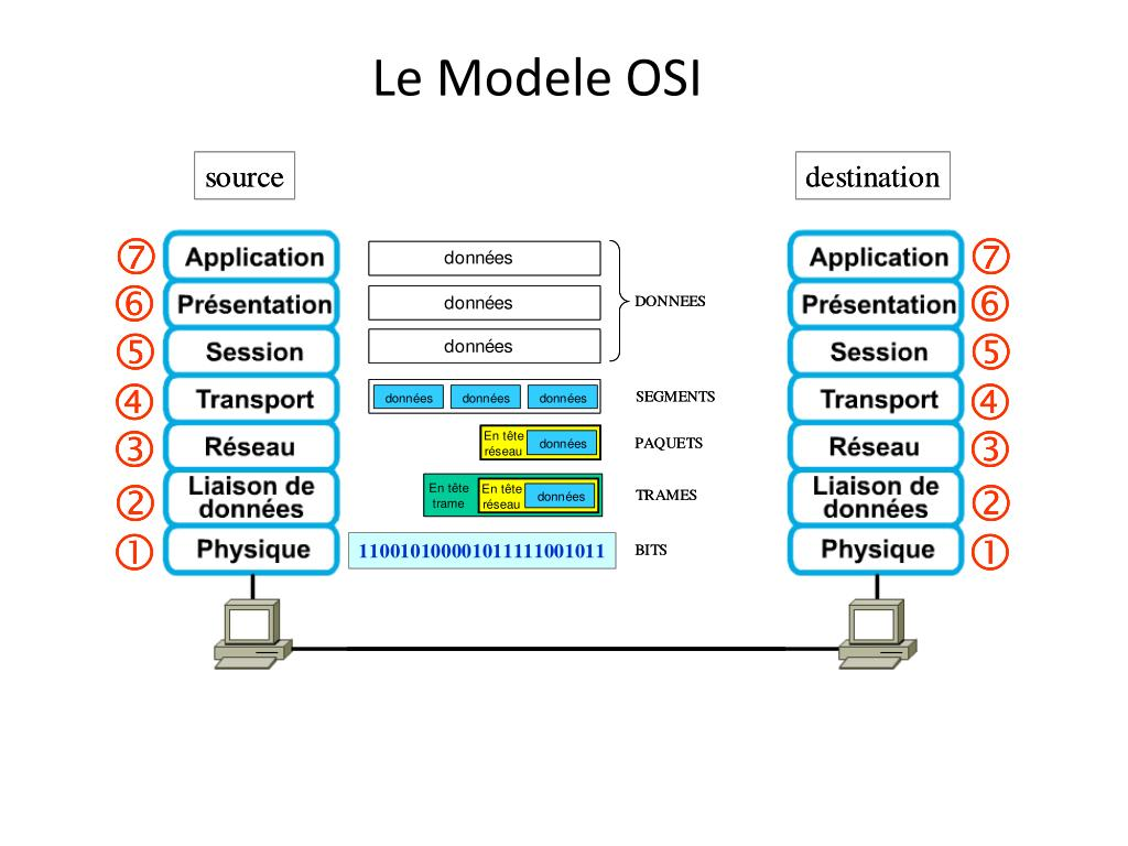 Ppt Le Modele Osi Powerpoint Presentation Free Download Id 2223690