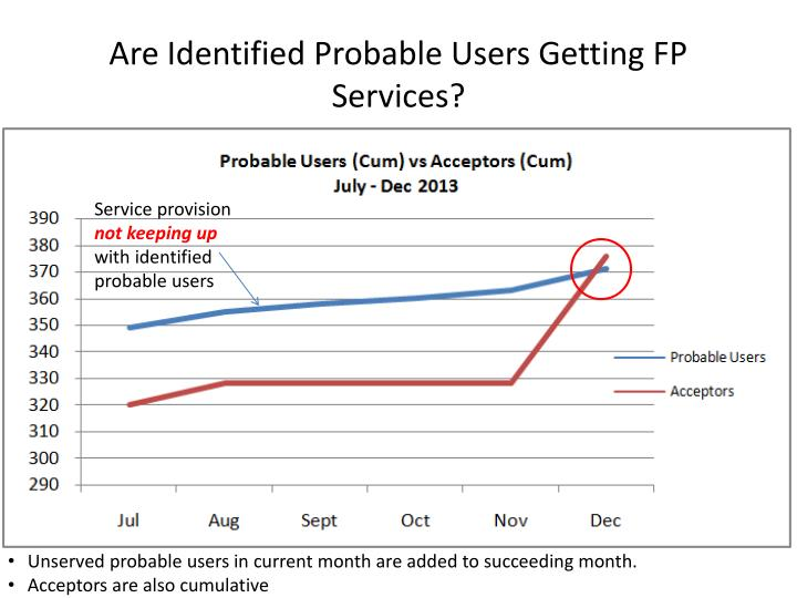 Are identified probable users getting fp services