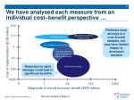 we have analysed each measure from an individual cost benefit perspective