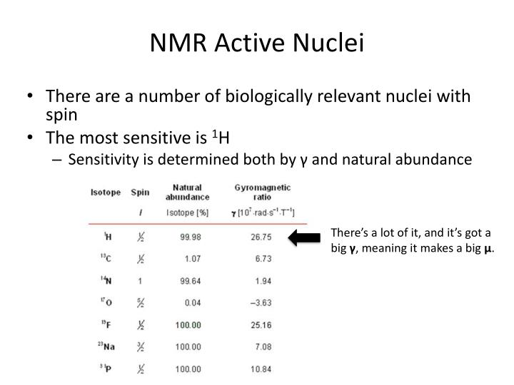 NMR Active Nuclei