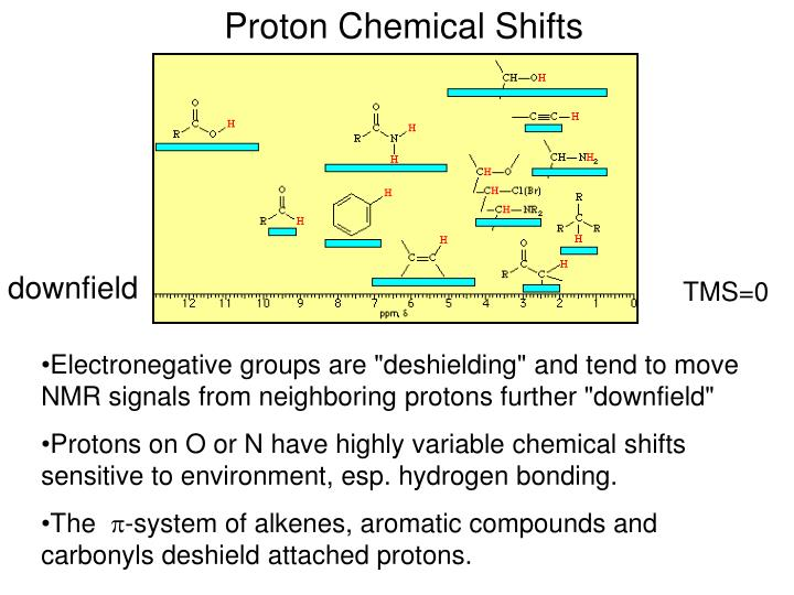 Proton Chemical Shifts