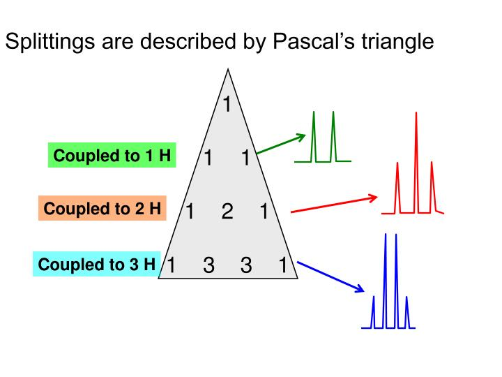 Splittings are described by Pascal's triangle