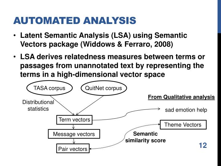Automated analysis