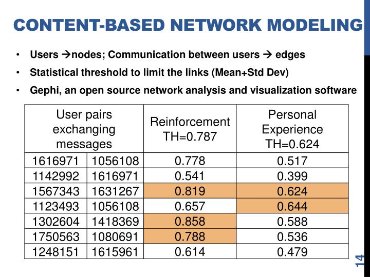 Content-based network Modeling