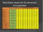 resultado visual de 50 personas encuestadas