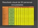resultado visual de 50 personas encuestadas1