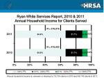 ryan white services report 2010 2011 annual household income for clients served