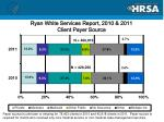ryan white services report 2010 2011 client payer source