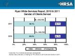 ryan white services report 2010 2011 gender of clients served