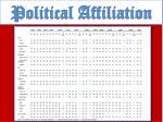 political affiliation