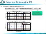 spherical deformation 2 2