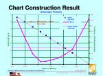 chart construction result