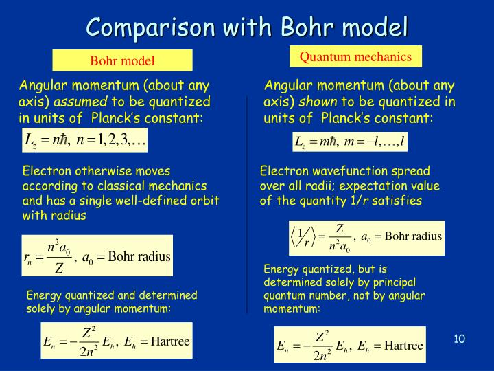 Comparison with Bohr model