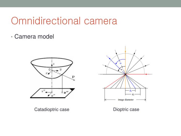 Omnidirectional camera