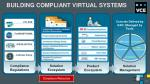 building compliant virtual systems