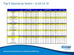 top 5 species by sector to 24 12 10