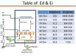 table of ed ei