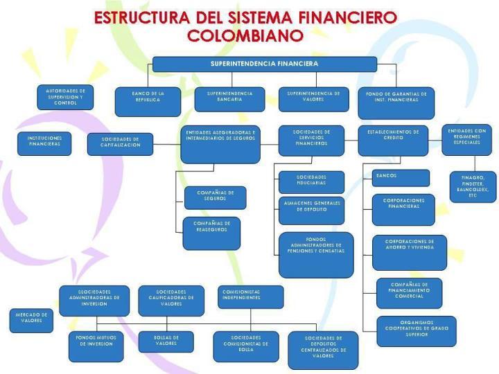 Entidades de vigilancia control y garant a del sistema financiero colombiano