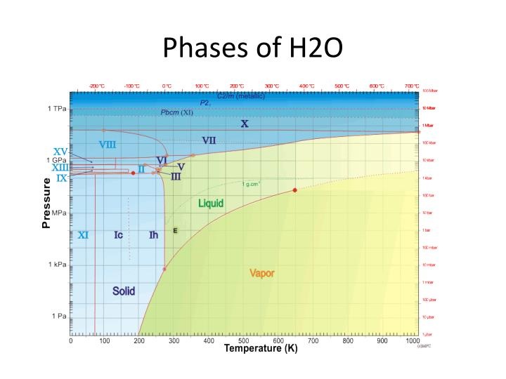 Phases of H2O